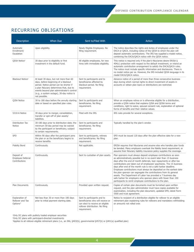 Defined Contribution Compliance Calendar